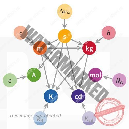 Zeigt wie die SI-Einheiten untereinander zusammenhängen