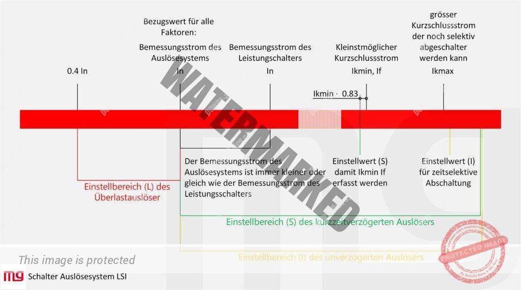 Wertebereich des Auslösersystems LSI und Einstellgrenzen