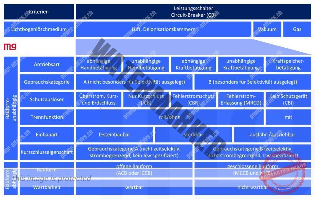 Kategorien und Einteilung der Leistungsschalter nach Bauart, Funktion und Konstruktionsausführungen