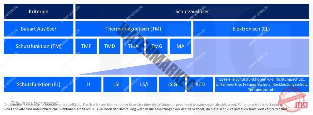 Einteilung der Schutzgeräte in TM und EL-Auslöser und ihre Unterkategorien und Funktionen