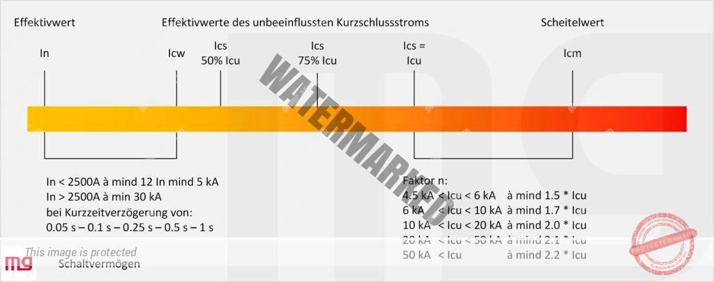 Wertebereich vom Nennstrom bis zum Grenzschaltvermögen und seinem Scheitelwert.