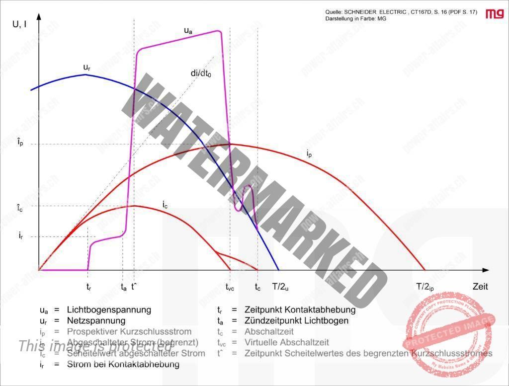 Diagram über Strombegrenzung während der Kurzschlussabschaltung