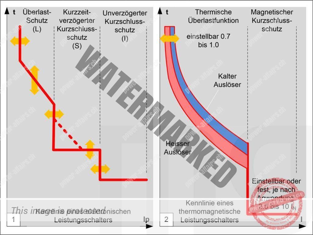 Kennlinien von Leistungsschaltern, links elektronische Auslöser, rechts Thermomagnetischer Auslöser