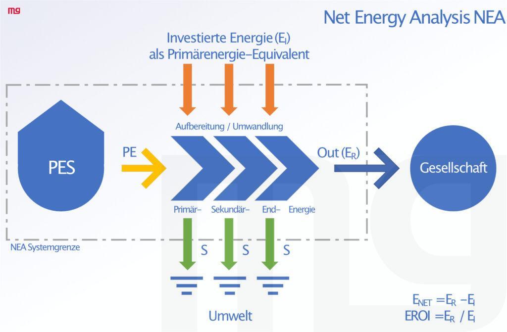 Net Energy Analysis
