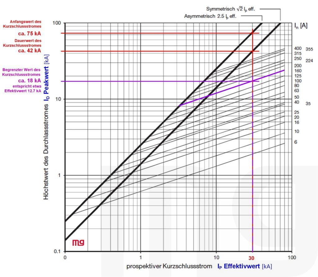 Diagramm mit Strombegrenzungskennlinie. Das Diagramm beschreibt auf der Abszisse den prospektiven Kurzschlussstrom und auf der Ordinate den Höchstwert des Durchlassstromes. Dagestellt im Diagramm sind die Begrenzungslinien von verschieden grossen Sicherungen.