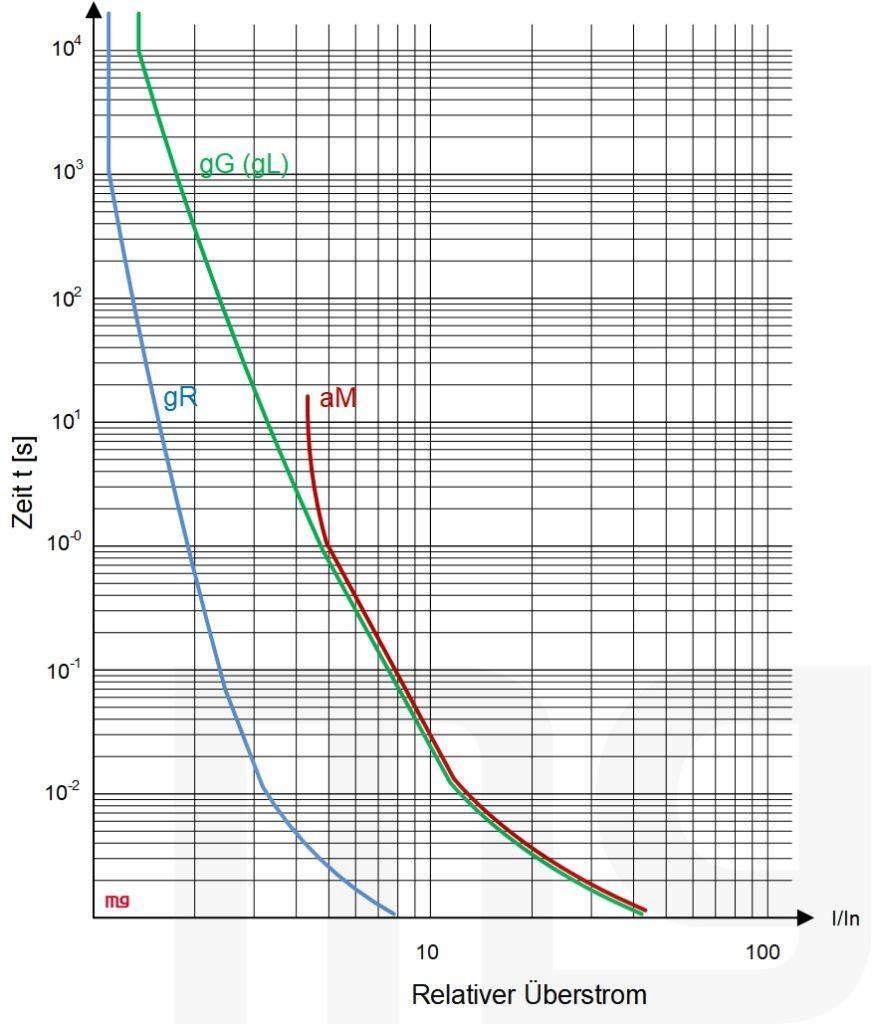 Das Diagramm zeigt die verschiedenen Kennlinien von unterschiedlichen Schmelzleitern. Insbesondere ist die deutlich kürzere rote Linie zu erkennen, die keine Überlastauslösung kennt.