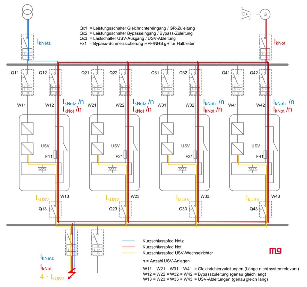 Übersicht Kurzschlusswege über vier parallel geschaltete USV-Bypasse