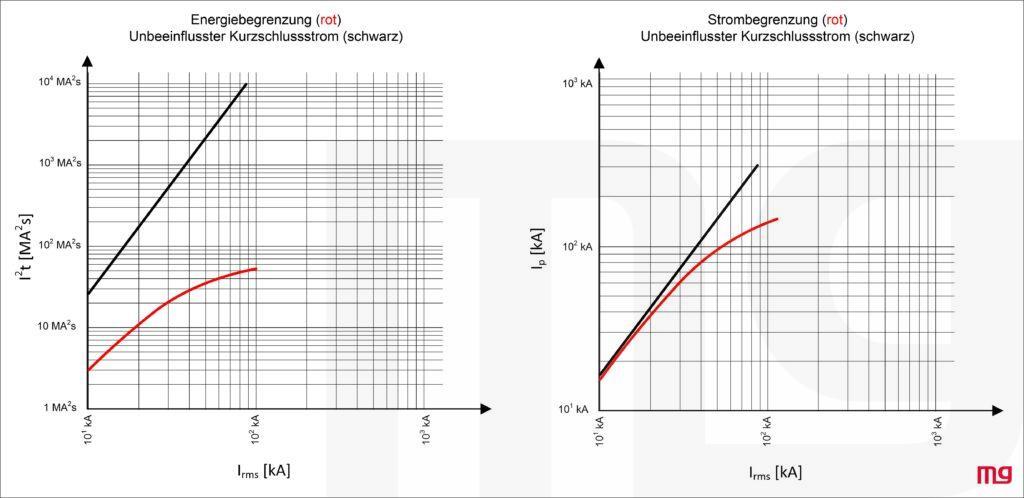 links Energiebegrenzung, rechts Strombegrenzung vs prospektiver Kurzschlussstrom (RMS)